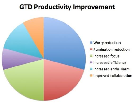 GTDProductivityImprovement